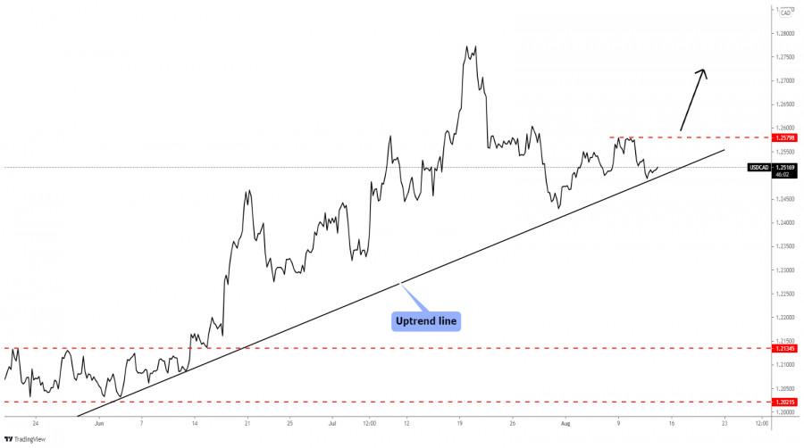 USD/CAD uptrend is still intact