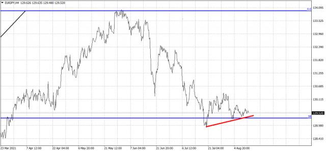 Perspectiva a corto plazo del EUR/JPY