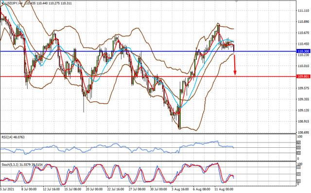 市场的重大变化可能会在9月份发生