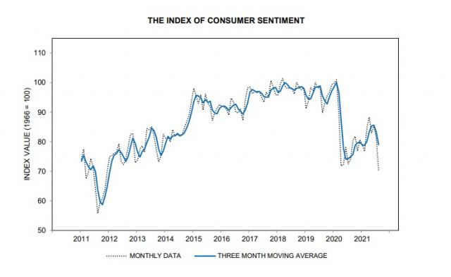 美国消费者信心指数下降表明经济存在严重问题。美元、欧元和英镑的概述