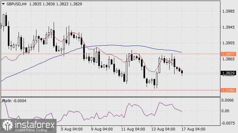 Exchange Rates 17.08.2021 analysis