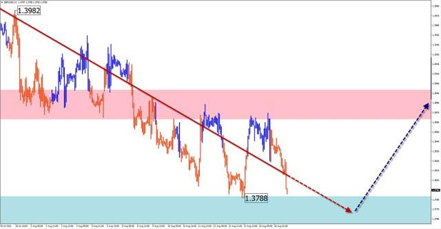Analisis dan ramalan gelombang yang dipermudahkan untuk GBP / USD, AUD / USD, USD / CHF, EMAS pada 17 Ogos