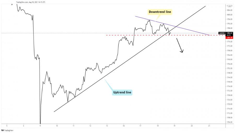 Gold downside reversal
