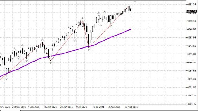 Mercado estadounidense 18.08 A la espera de que las actas de la Fed confirmen la reversión de las tasas.