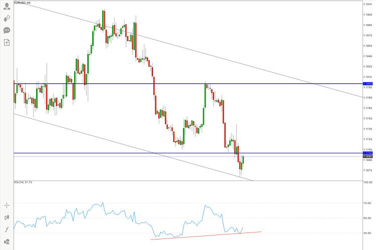 EUR/USD Price Analysis on August 19