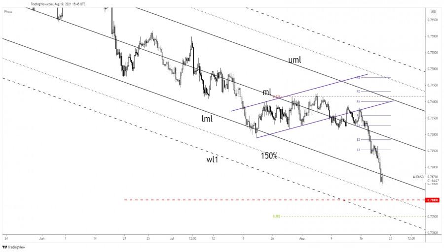 AUD/USD deeper drop is imminent