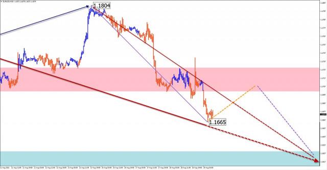 Analisis dan ramalan gelombang dipermudahkan untuk pasangan mata wang EUR/USD, USD/JPY, USD/CAD, GBP/JPY pada 19 Ogos