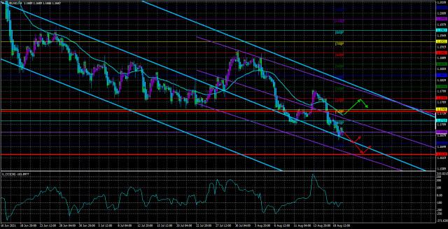 EUR/USD – Übersicht für den 20. August. Fed – Hoffnung und Unterstützung für die US-Währung