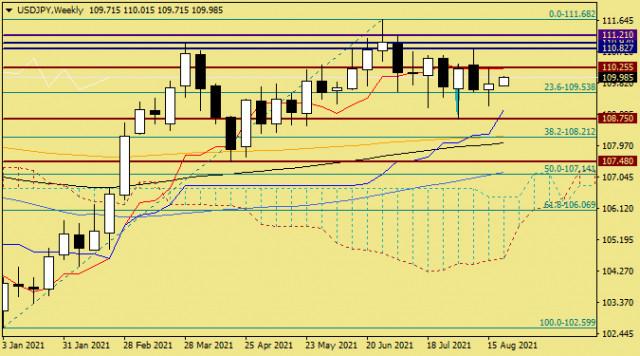 2021 年 8 月 23 日美元兑日元分析和预测