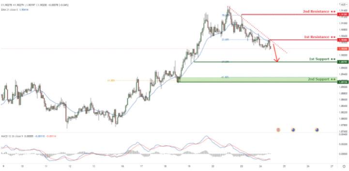 GBPAUD holding below descending trendline resistance! Drop Incoming!