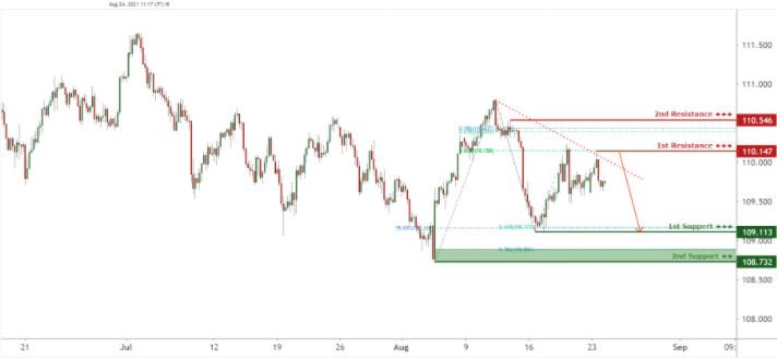 USDJPY at descending trendline resistance, potential for drop.