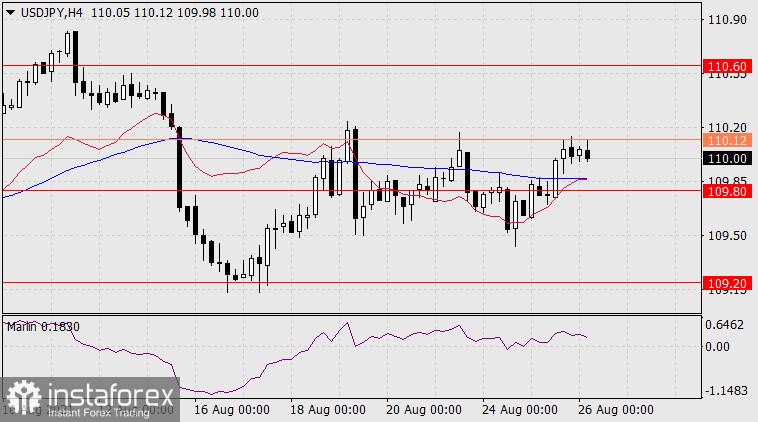 Exchange Rates 26.08.2021 analysis