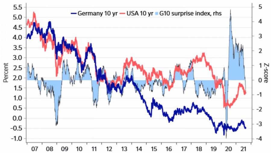 EUR/USD: Will seasonality help the dollar?