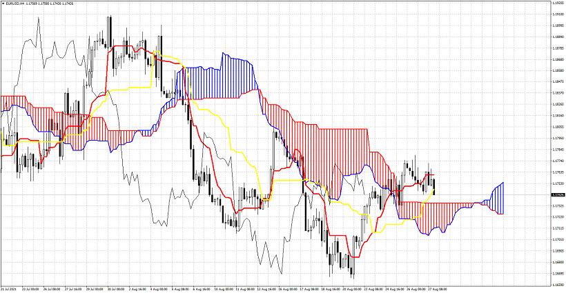 Ichimoku cloud indicator analysis of EURUSD for August 27, 2021.
