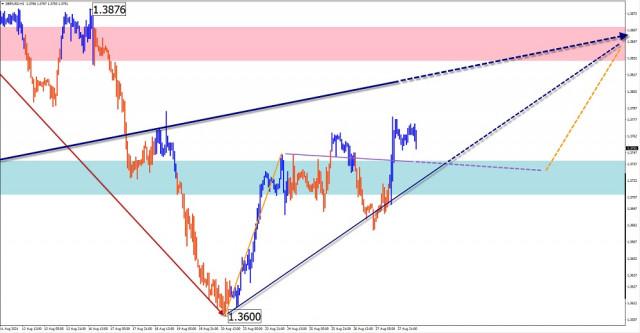 Phân tích và dự báo sóng đơn giản cho GBP / USD, AUD / USD, USD / CHF, GOLD vào ngày 30 tháng 8