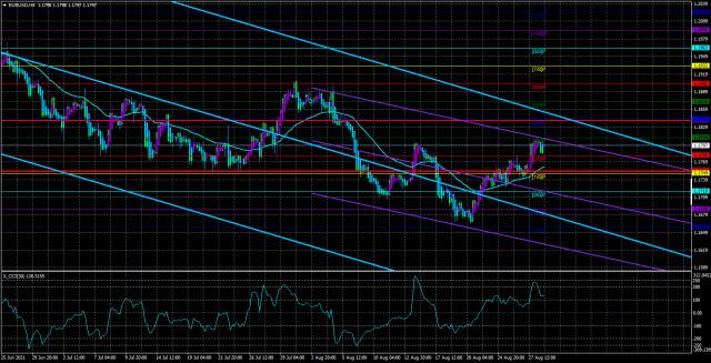 EUR/USD – Übersicht für den 31. August. Eine sehr interessante Woche erwartet uns. Die Eurowährung wird versuchen, ihren Erfolg der letzten Tage weiterzuentwickeln
