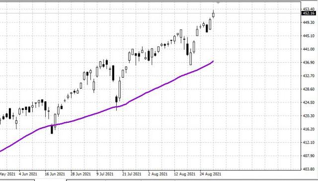 Perspectiva semanal del mercado estadounidense para el 31 de agosto