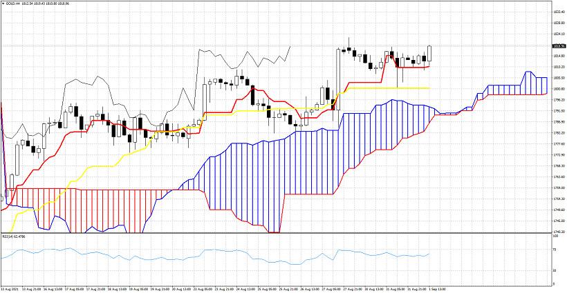 Ichimoku cloud indicator analysis of Gold for September 1, 2021.