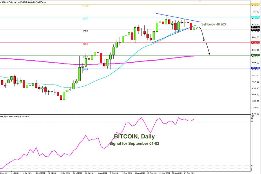 Trading Signal for Bitcoin, BTC, for September 01 - 02, 2021: Key level 48,203 (SMA 21)