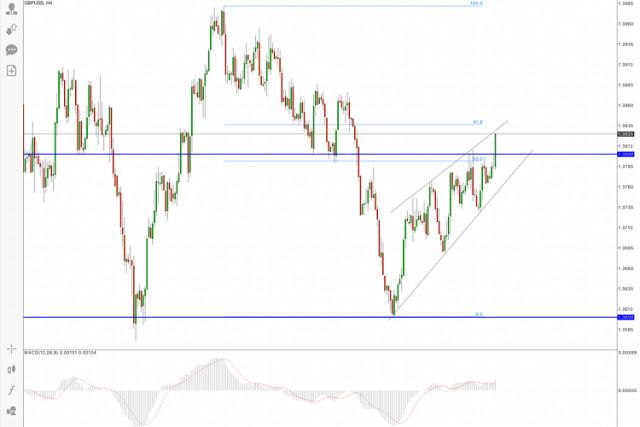 Análisis del precio del GBP/USD para el 2 de septiembre