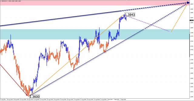 Analisis dan ramalan gelombang yang dipermudahkan untuk pasangan mata wang GBP/USD, USD/JPY, USD/CHF, USD/CAD pada 3 September