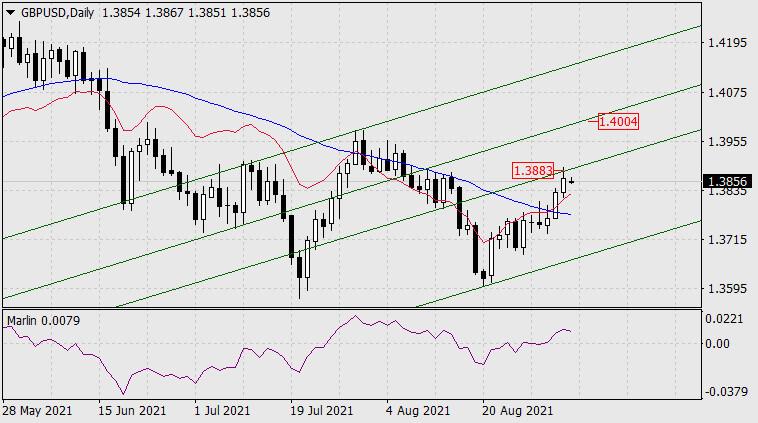 Forecast for GBP/USD on September 6, 2021