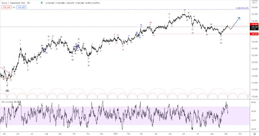 Elliott wave analysis of EUR/JPY for September 6, 2021