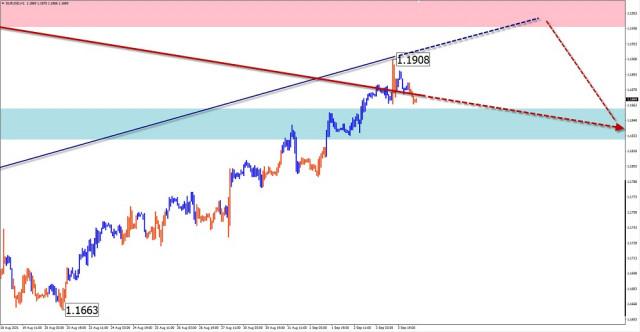 Analisis wave sederhana dan perkiraan untuk EUR/USD, AUD/USD, GBP/JPY, GOLD pada 6 September