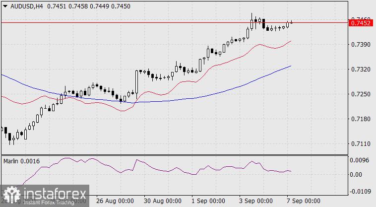 Exchange Rates 07.09.2021 analysis