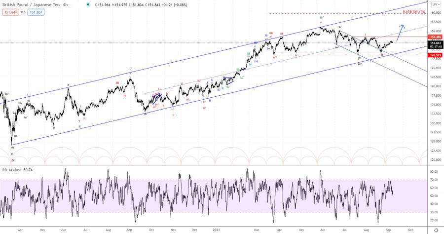 Elliott wave analysis of GBP/JPY for September 7, 2021