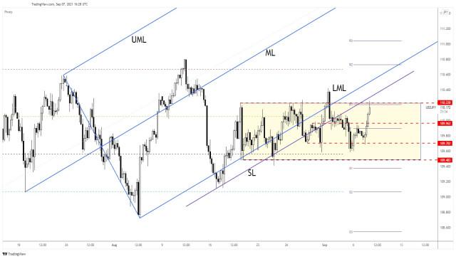 USD/JPY: ¿otra falsa ruptura?