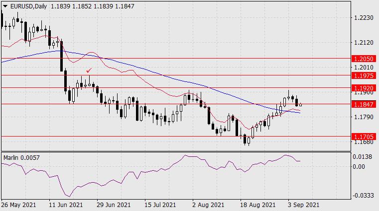 Forecast for EUR/USD on September 8, 2021