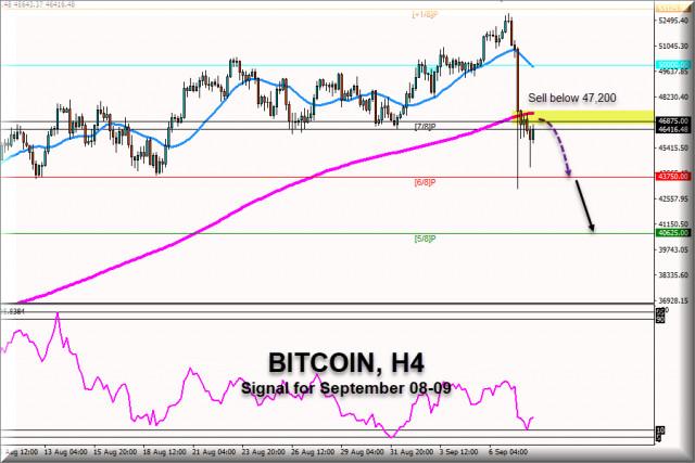 Señal de negociación del Bitcoin para el 8 y 9 de septiembre de 2021: Venda por debajo de $47,200 (EMA 200)