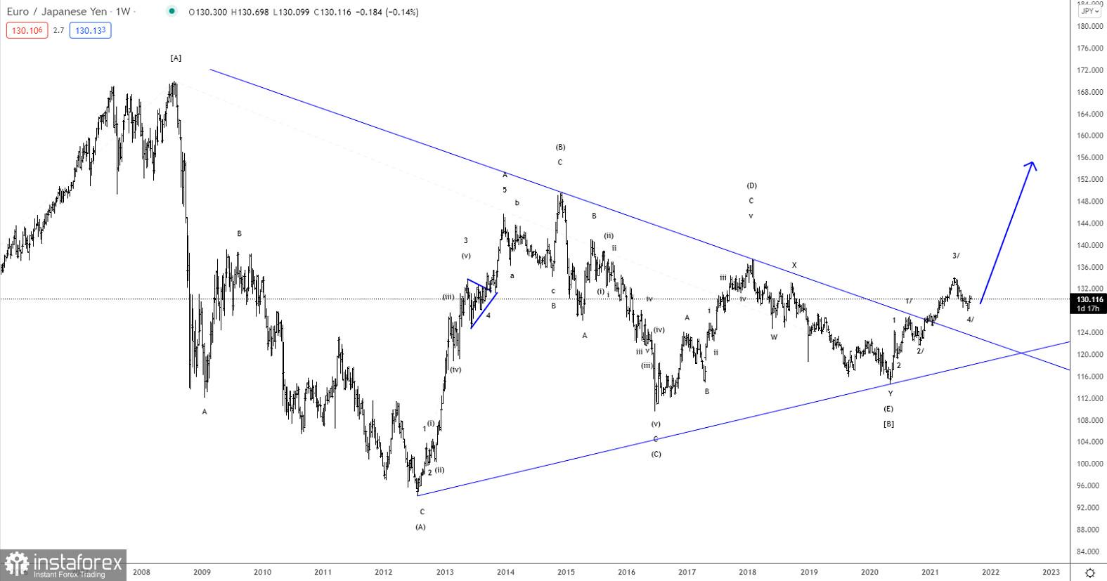 Elliott wave analysis of EUR/JPY for September 9, 2021
