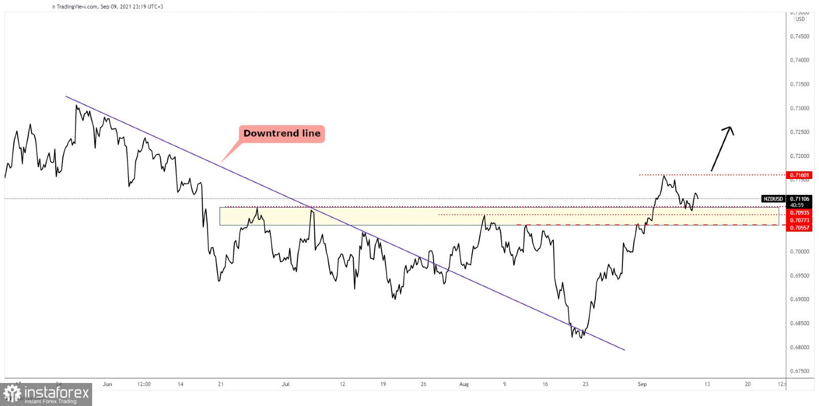 NZD/USD upside still intact