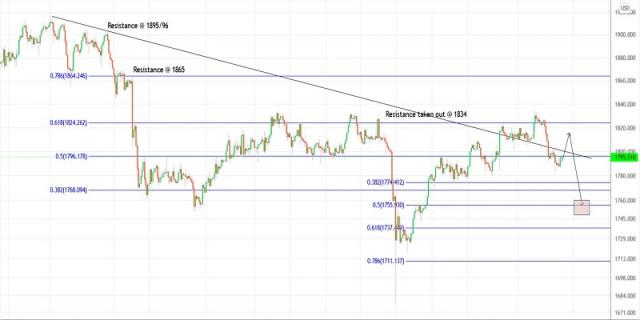 Plan de negociación del oro para el 9 de septiembre de 2021
