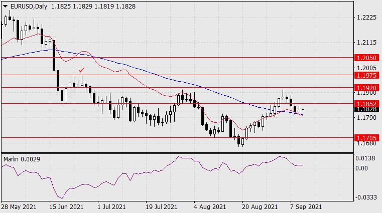 Forecast for EUR/USD on September 10, 2021