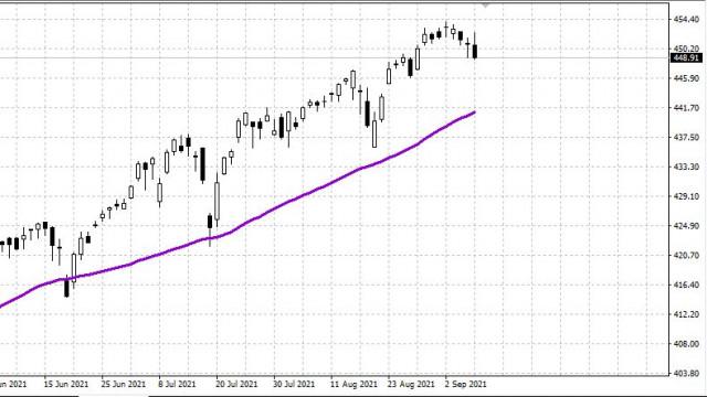 美国股市可能进入回调