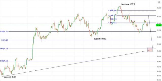 Rencana Trading untuk Indeks Dolar AS untuk 10 September, 2021