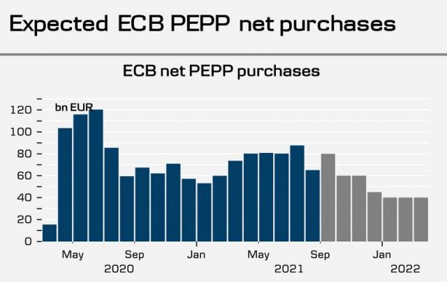 El BCE prepara los mercados para una reducción del PEPP, la libra esterlina recibe una señal alcista. Panorama general de USD, GBP y EUR