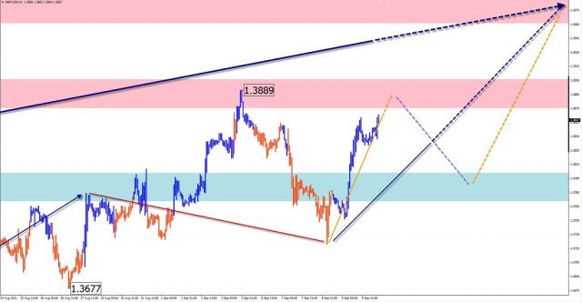 Analisis gelombang ringkas dan ramalan untuk pasangan GBP/USD, USD/JPY, USD/CHF, USD/CAD pada 10 September