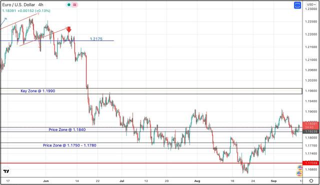 10 de septiembre de 2012: análisis técnico diario y recomendaciones de negociación para el EUR/USD