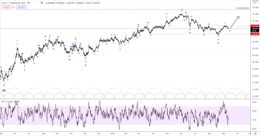 Elliott wave analysis of EUR/JPY for September 13, 2021