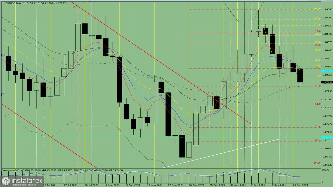 Indikatoranalyse. EUR/USD – Tagesübersicht für den 13. September 2021