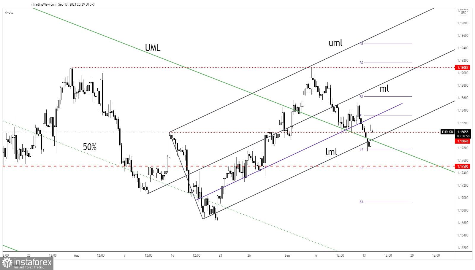EUR/USD in critical zone!