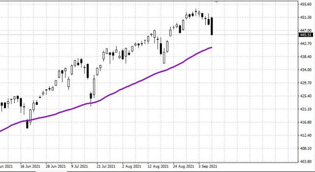 9月13日美国市场回顾