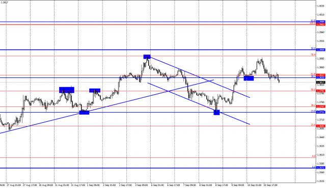 Dự báo tỷ giá GBP / USD vào ngày 13 tháng 9 (báo cáo COT). Các nhà giao dịch phe gấu đã nhiều gấp đôi so với các...