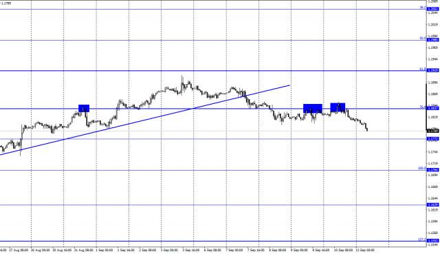 Dự báo cho EUR / USD vào ngày 13 tháng 9 (báo cáo COT). Các nhà đầu cơ quan tâm mạnh mẽ đến việc mua đồng euro