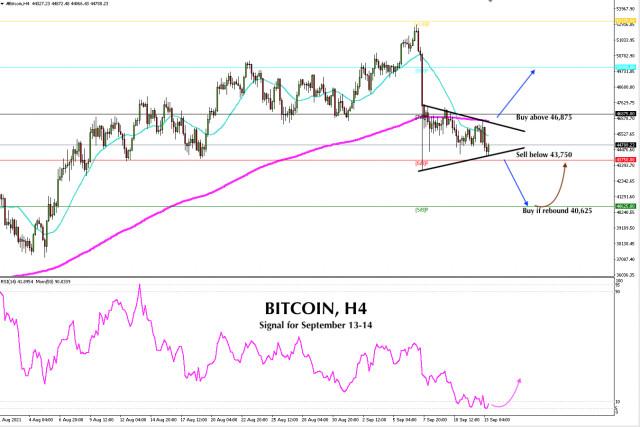 Señal de negociación del Bitcoin para el 13 y 14 de septiembre de 2021. Triángulo simétrico