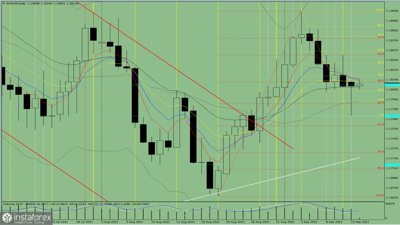Indikatoranalyse. EUR/USD – Tagesübersicht für den 14. September 2021
